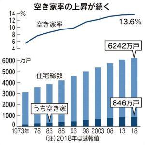 空家率の上昇が続く